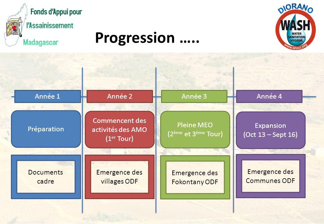 Année 1Année 2Année 3Année 4 Préparation Commencent des activités des AMO (1 er Tour) Pleine MEO (2 ème et 3 ème Tour) Expansion (Oct 13 – Sept 16) Do