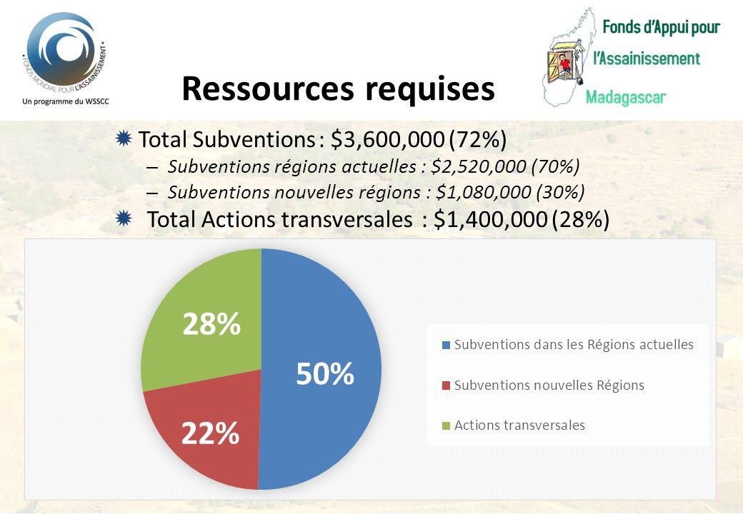 Total Subventions: $3,600,000 (72%) – Subventions régions actuelles: $2,520,000 (70%) – Subventions nouvelles régions : $1,080,000 (30%) Total Actions