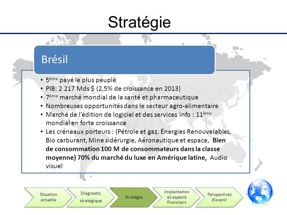 Stratégie 5 ème payé le plus peuplé PIB: 2 217 Mds $ (2,5% de croissance en 2013) 7 ème marché mondial de la santé et pharmaceutique Nombreuses opport