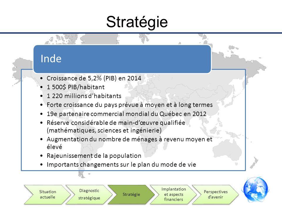 Stratégie Croissance de 5,2% (PIB) en 2014 1 500$ PIB/habitant 1 220 millions dhabitants Forte croissance du pays prévue à moyen et à long termes 19e