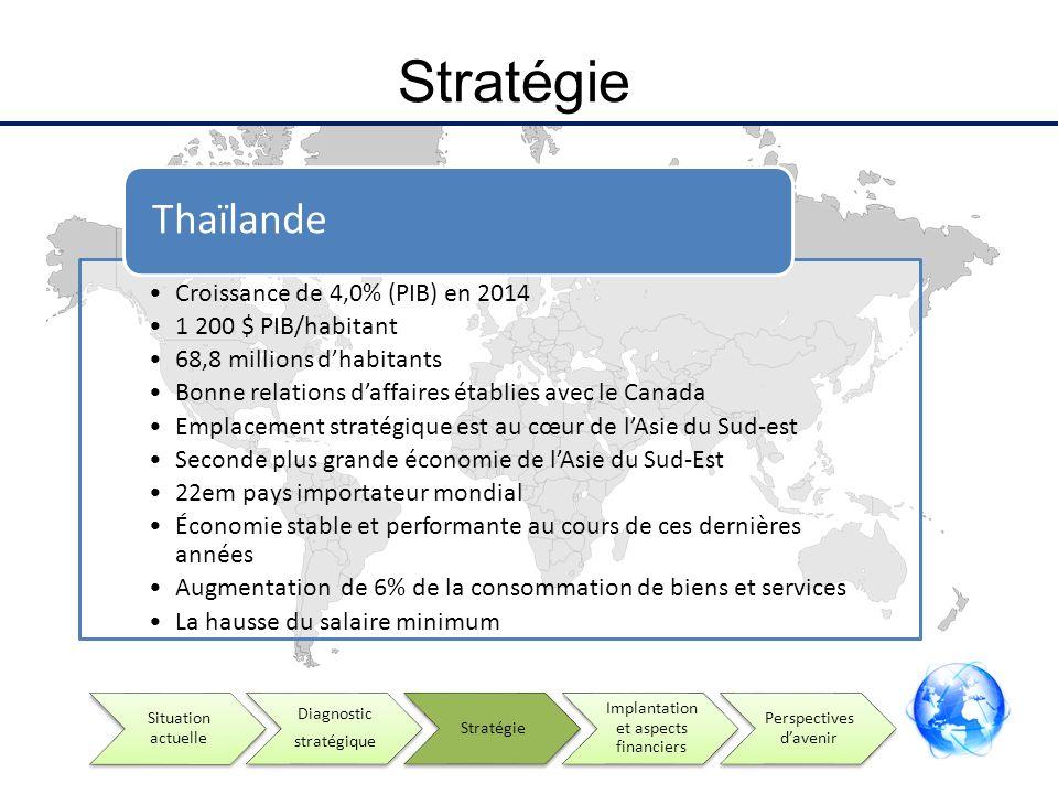 Stratégie Croissance de 4,0% (PIB) en 2014 1 200 $ PIB/habitant 68,8 millions dhabitants Bonne relations daffaires établies avec le Canada Emplacement