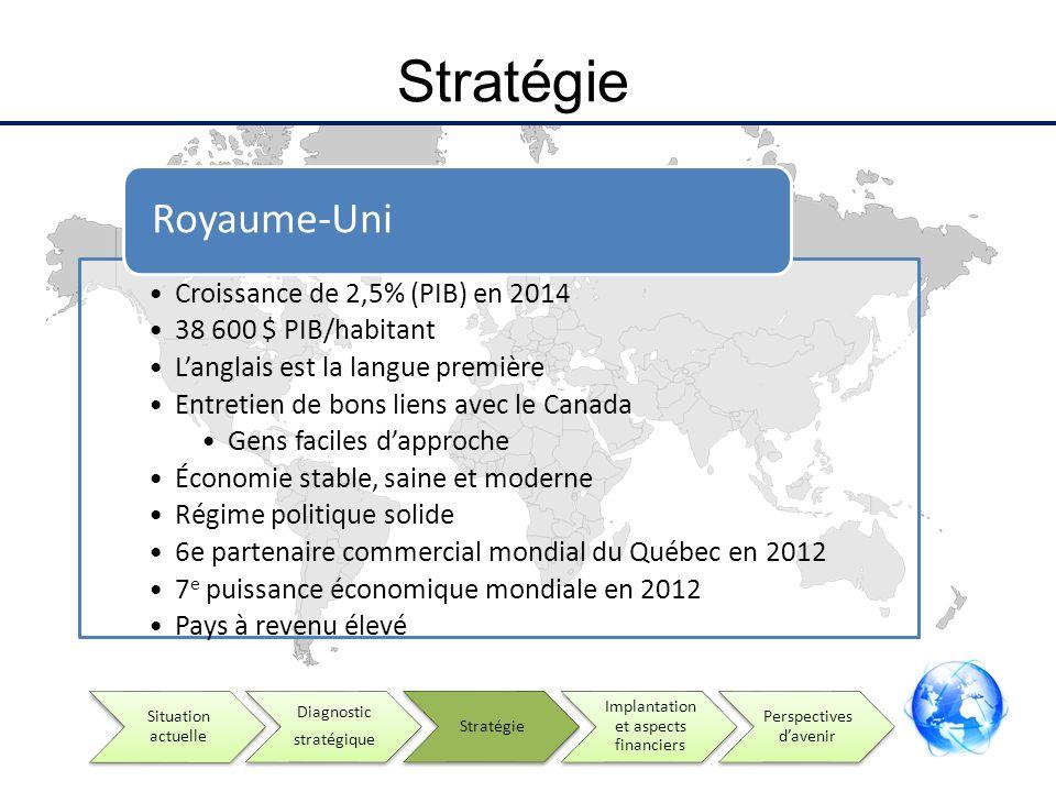 Stratégie Croissance de 2,5% (PIB) en 2014 38 600 $ PIB/habitant Langlais est la langue première Entretien de bons liens avec le Canada Gens faciles d