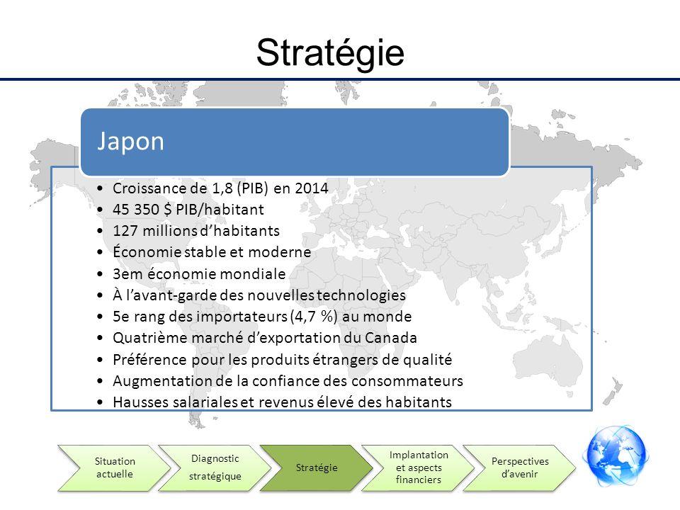 Stratégie Croissance de 1,8 (PIB) en 2014 45 350 $ PIB/habitant 127 millions dhabitants Économie stable et moderne 3em économie mondiale À lavant-gard