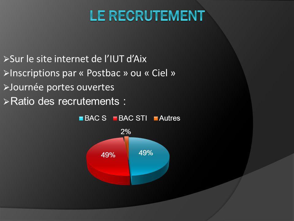 Sur le site internet de lIUT dAix Inscriptions par « Postbac » ou « Ciel » Journée portes ouvertes Ratio des recrutements :