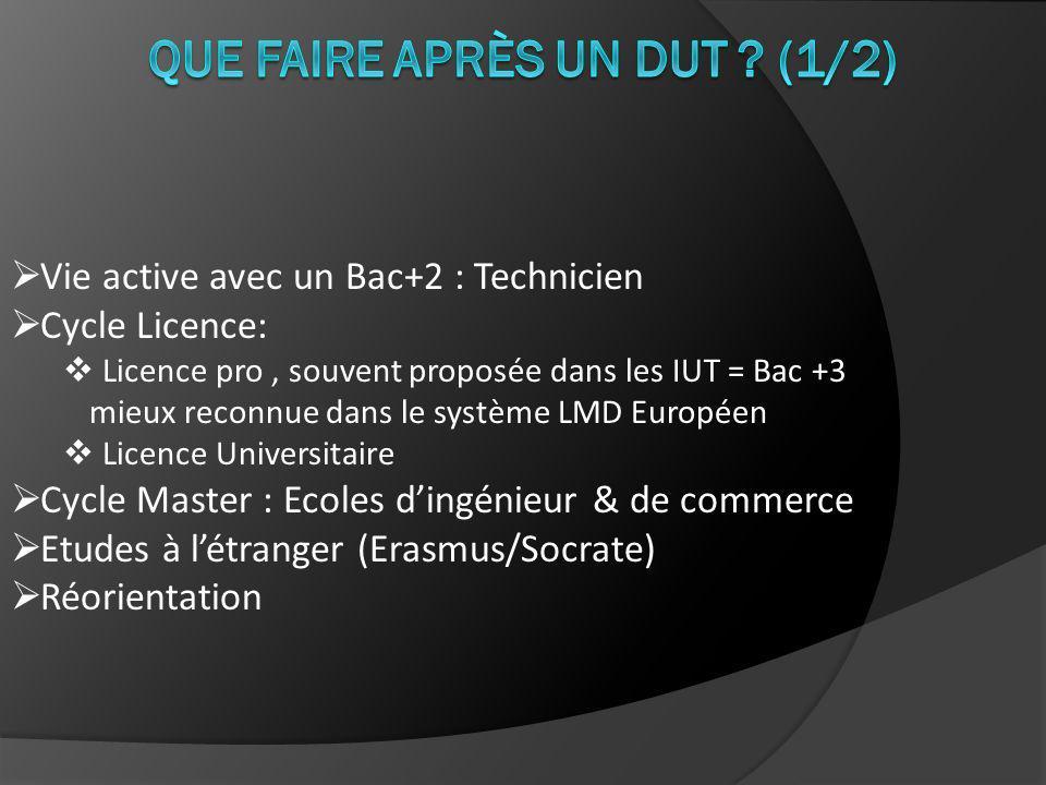 Vie active avec un Bac+2 : Technicien Cycle Licence: Licence pro, souvent proposée dans les IUT = Bac +3 mieux reconnue dans le système LMD Européen Licence Universitaire Cycle Master : Ecoles dingénieur & de commerce Etudes à létranger (Erasmus/Socrate) Réorientation