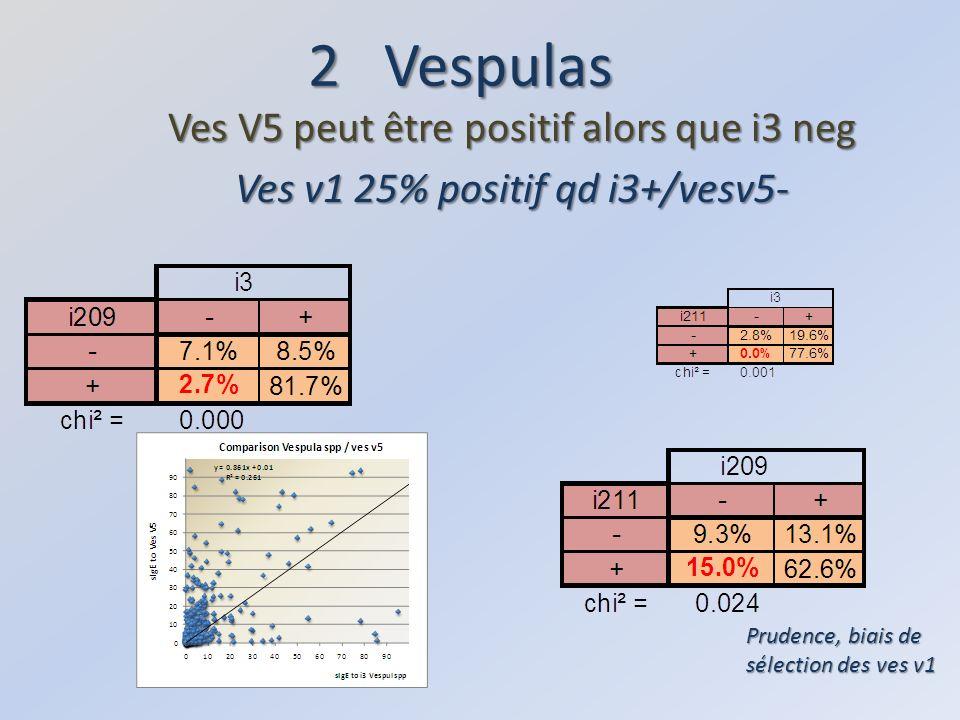 2 Vespulas Ves V5 peut être positif alors que i3 neg Ves v1 25% positif qd i3+/vesv5- Prudence, biais de sélection des ves v1