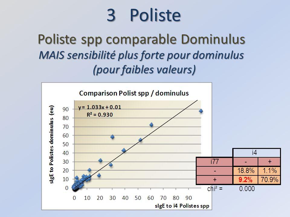 3 Poliste Poliste spp comparable Dominulus MAIS sensibilité plus forte pour dominulus (pour faibles valeurs) (pour faibles valeurs)