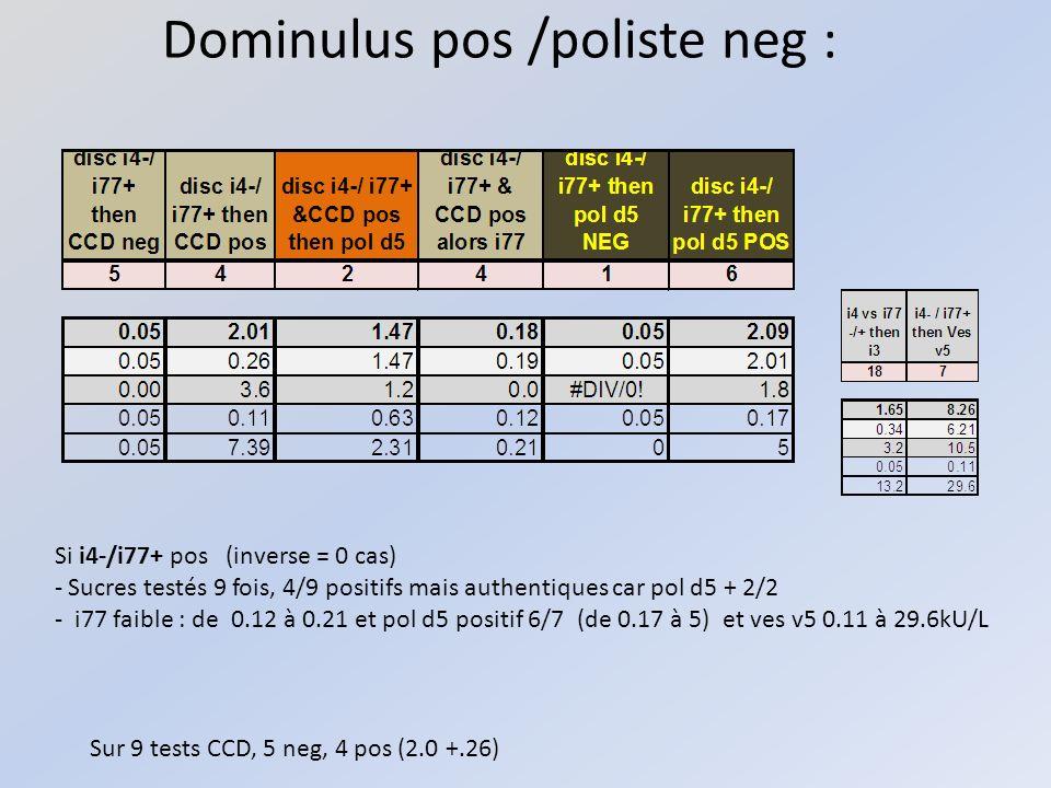 Dominulus pos /poliste neg : Sur 9 tests CCD, 5 neg, 4 pos (2.0 +.26) Si i4-/i77+ pos (inverse = 0 cas) - Sucres testés 9 fois, 4/9 positifs mais authentiques car pol d5 + 2/2 - i77 faible : de 0.12 à 0.21 et pol d5 positif 6/7 (de 0.17 à 5) et ves v5 0.11 à 29.6kU/L