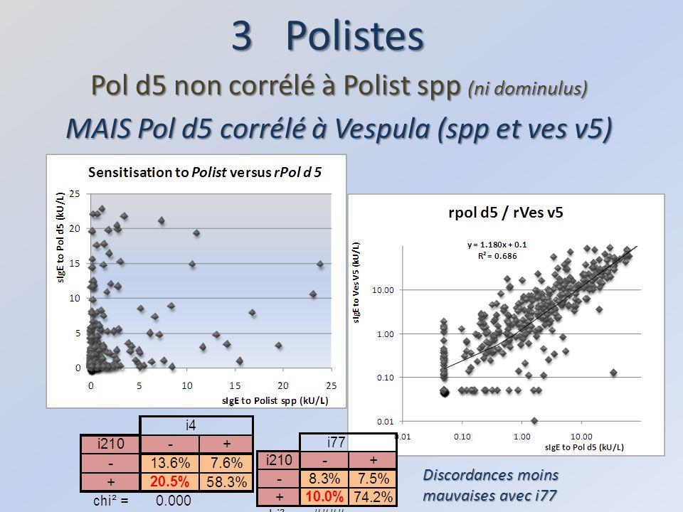 3 Polistes Pol d5 non corrélé à Polist spp (ni dominulus) MAIS Pol d5 corrélé à Vespula (spp et ves v5) Discordances moins mauvaises avec i77
