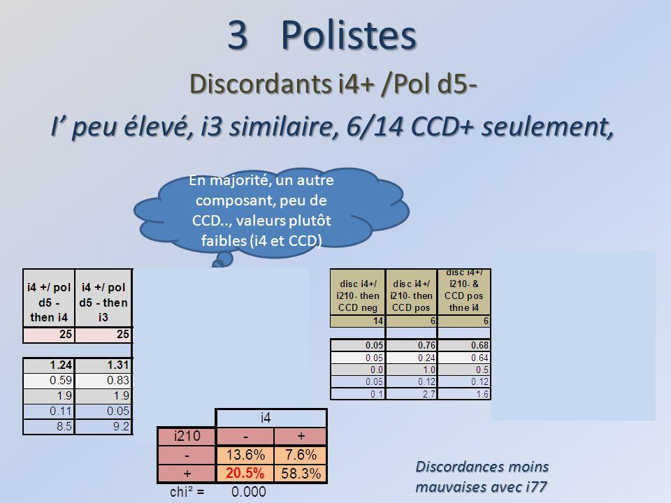 3 Polistes Discordants i4+ /Pol d5- I peu élevé, i3 similaire, 6/14 CCD+ seulement, Discordances moins mauvaises avec i77 En majorité, un autre composant, peu de CCD.., valeurs plutôt faibles (i4 et CCD)