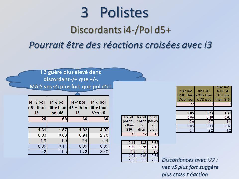 3 Polistes Discordants i4-/Pol d5+ Pourrait être des réactions croisées avec i3 Discordances avec i77 : ves v5 plus fort suggère plus cross r éaction I 3 guère plus élevé dans discordant -/+ que +/-.