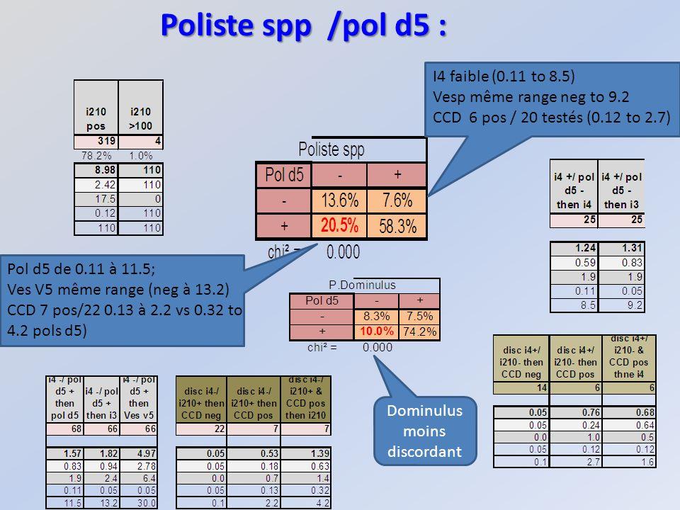 Poliste spp /pol d5 : I4 faible (0.11 to 8.5) Vesp même range neg to 9.2 CCD 6 pos / 20 testés (0.12 to 2.7) Pol d5 de 0.11 à 11.5; Ves V5 même range (neg à 13.2) CCD 7 pos/22 0.13 à 2.2 vs 0.32 to 4.2 pols d5) Dominulus moins discordant