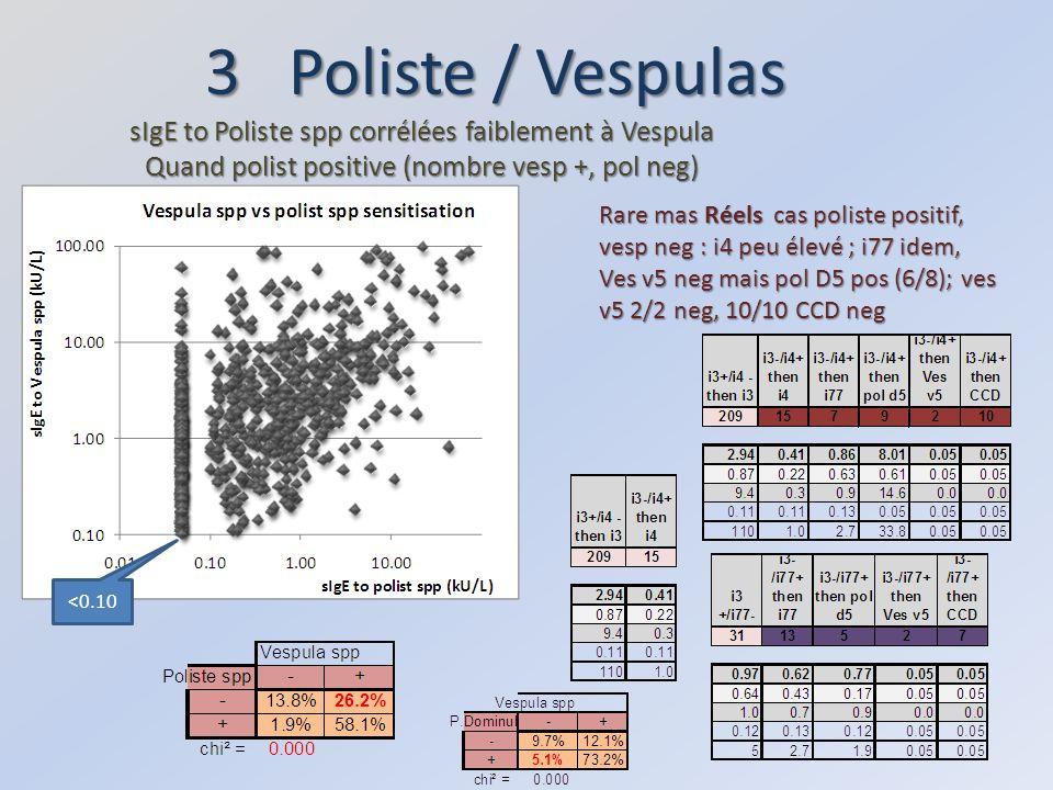 3 Poliste / Vespulas sIgE to Poliste spp corrélées faiblement à Vespula Quand polist positive (nombre vesp +, pol neg) <0.10 Rare mas Réels cas poliste positif, vesp neg : i4 peu élevé ; i77 idem, Ves v5 neg mais pol D5 pos (6/8); ves v5 2/2 neg, 10/10 CCD neg