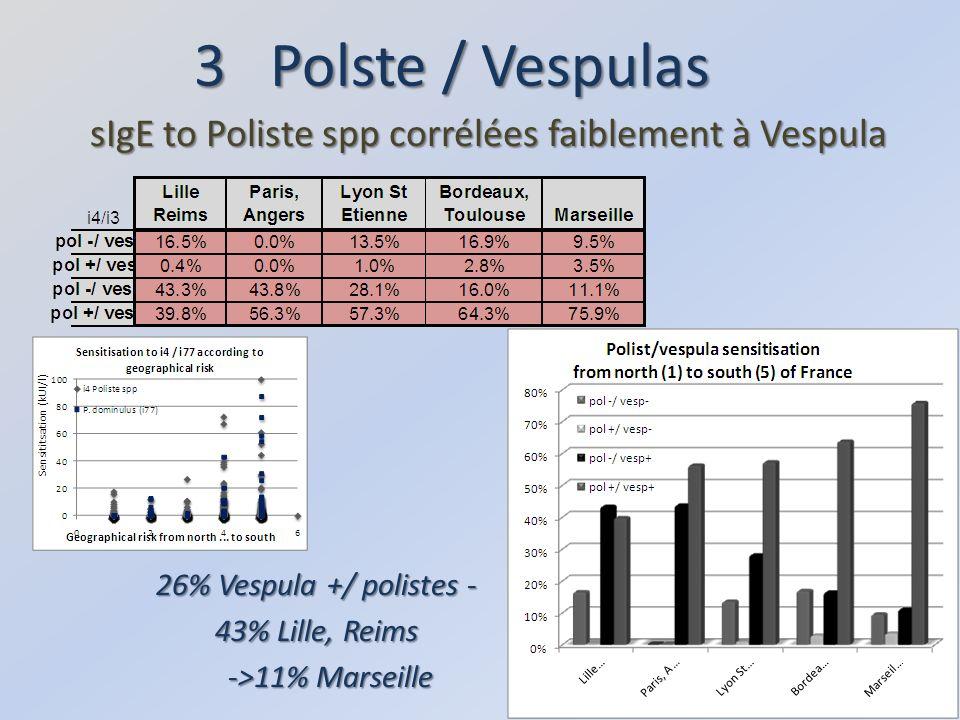 3 Polste / Vespulas sIgE to Poliste spp corrélées faiblement à Vespula 26% Vespula +/ polistes - 43% Lille, Reims ->11% Marseille ->11% Marseille
