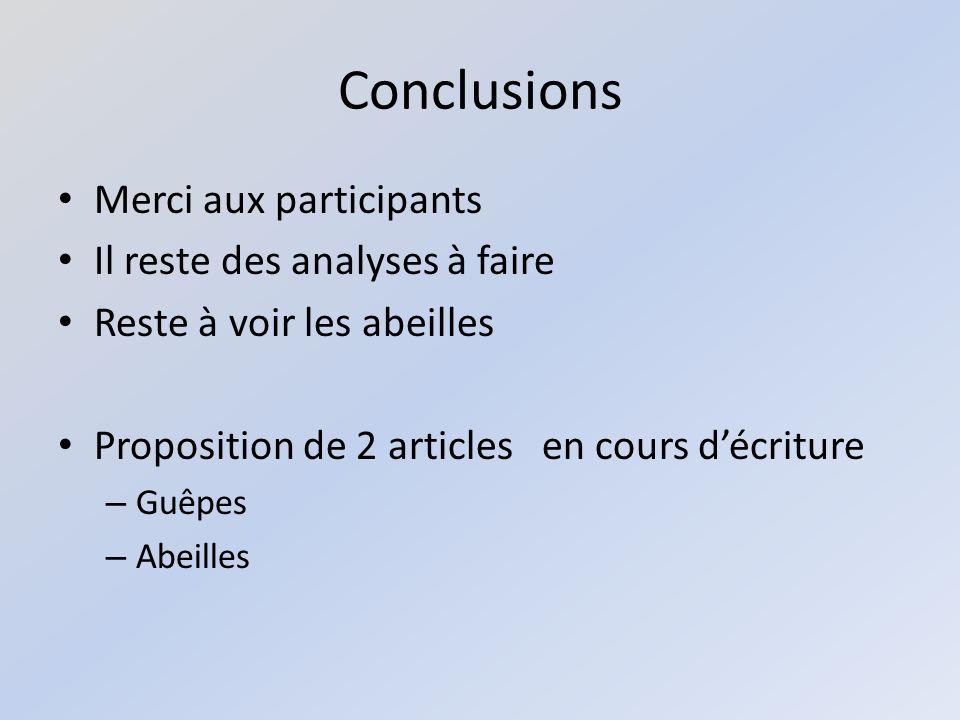 Conclusions Merci aux participants Il reste des analyses à faire Reste à voir les abeilles Proposition de 2 articles en cours décriture – Guêpes – Abeilles