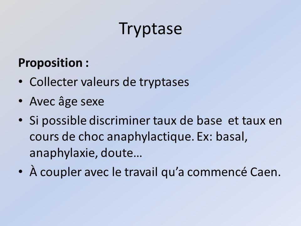 Tryptase Proposition : Collecter valeurs de tryptases Avec âge sexe Si possible discriminer taux de base et taux en cours de choc anaphylactique.