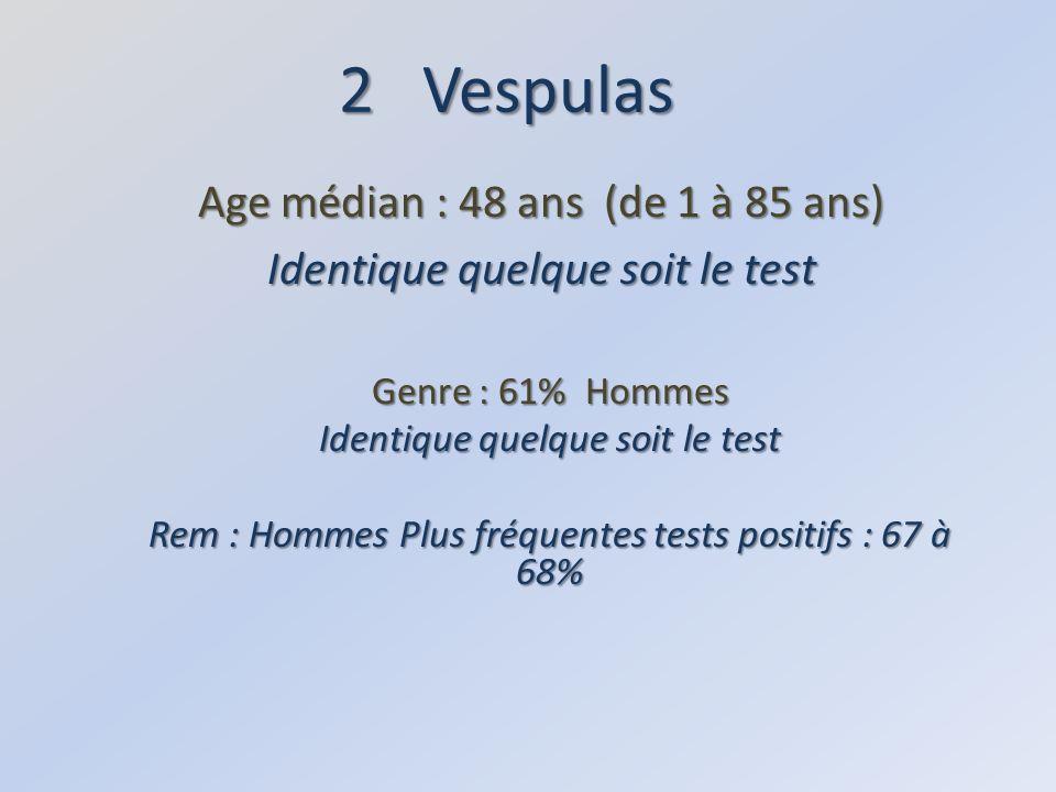 2 Vespulas Age médian : 48 ans (de 1 à 85 ans) Identique quelque soit le test Genre : 61% Hommes Identique quelque soit le test Rem : Hommes Plus fréquentes tests positifs : 67 à 68%