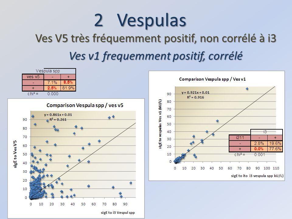 2 Vespulas Ves V5 très fréquemment positif, non corrélé à i3 Ves v1 frequemment positif, corrélé