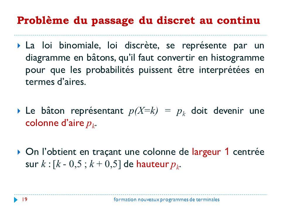 Problème du passage du discret au continu La loi binomiale, loi discrète, se représente par un diagramme en bâtons, quil faut convertir en histogramme pour que les probabilités puissent être interprétées en termes daires.