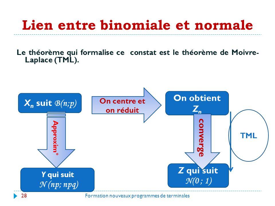 Lien entre binomiale et normale Le théorème qui formalise ce constat est le théorème de Moivre- Laplace (TML).