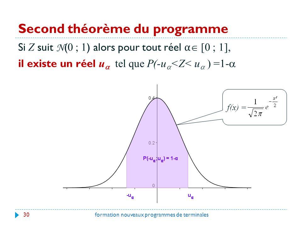 Second théorème du programme Si Z suit N ( 0 ; 1 ) alors pour tout réel α [0 ; 1], il existe un réel u tel que P(-u <Z< u ) =1- 30formation nouveaux programmes de terminales f(x) =