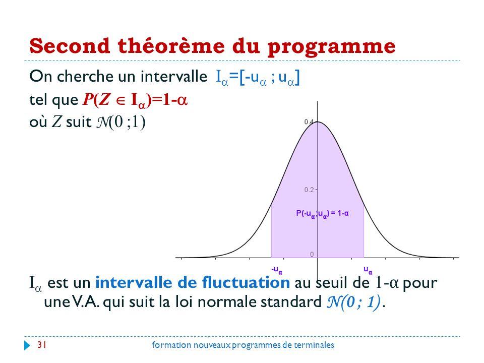Second théorème du programme 31formation nouveaux programmes de terminales On cherche un intervalle I =[-u ; u ] tel que P(Z I )=1- où Z suit N (0 ;1) I est un intervalle de fluctuation au seuil de 1- α pour une V.A.