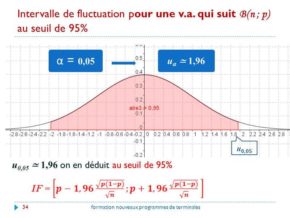 Intervalle de fluctuation pour une v.a.