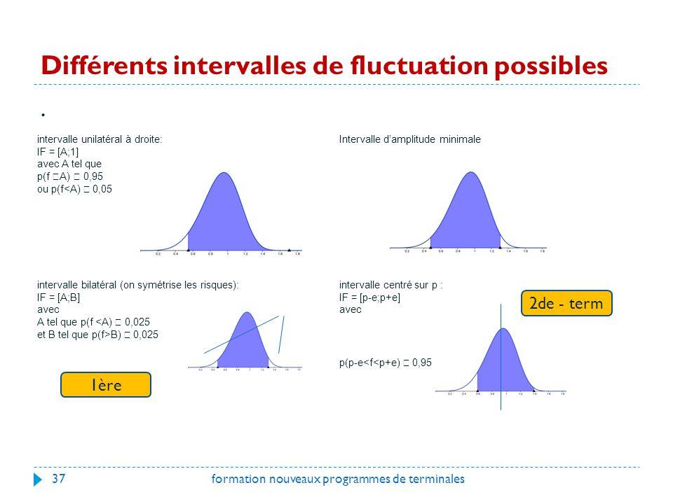 Différents intervalles de fluctuation possibles.