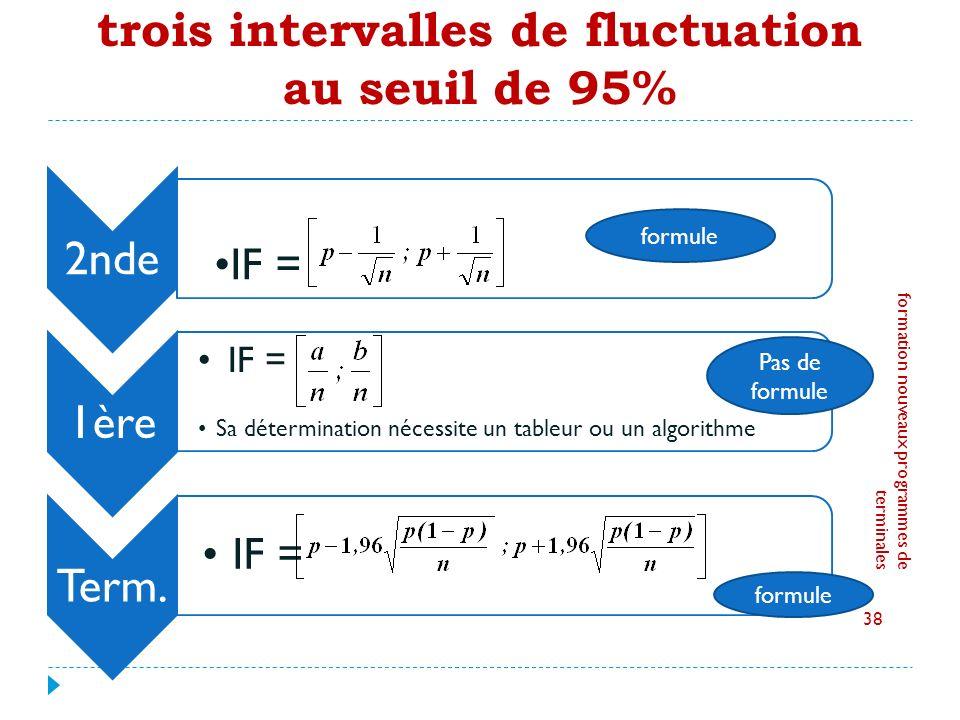 trois intervalles de fluctuation au seuil de 95% 2nde IF = 1ère IF = Sa détermination nécessite un tableur ou un algorithme Term.