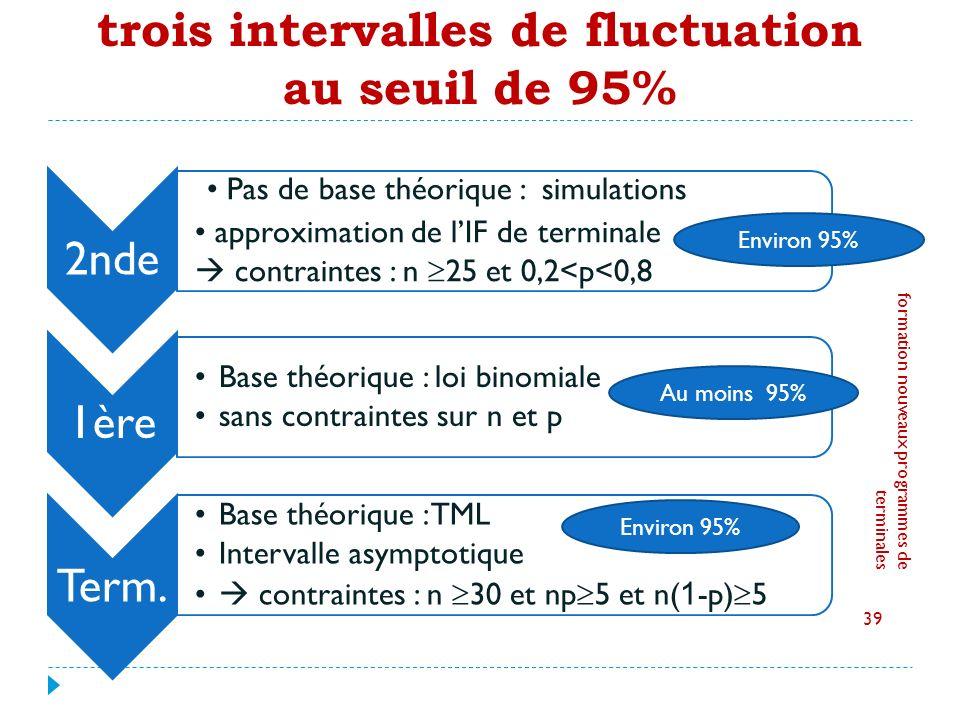 trois intervalles de fluctuation au seuil de 95% 2nde Pas de base théorique : simulations approximation de lIF de terminale contraintes : n 25 et 0,2<p<0,8 1ère Base théorique : loi binomiale sans contraintes sur n et p Term.