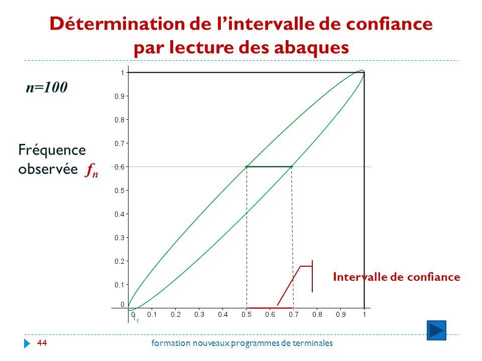 Détermination de lintervalle de confiance par lecture des abaques formation nouveaux programmes de terminales44 n=100 Fréquence observée f n Intervalle de confiance