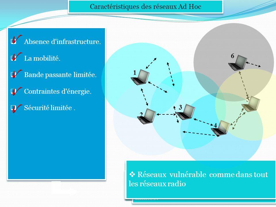 Les mobiles sont responsables de la gestion et maintenance du réseau. Caractéristiques des réseaux Ad Hoc Absence d'infrastructure. La mobilité. Bande