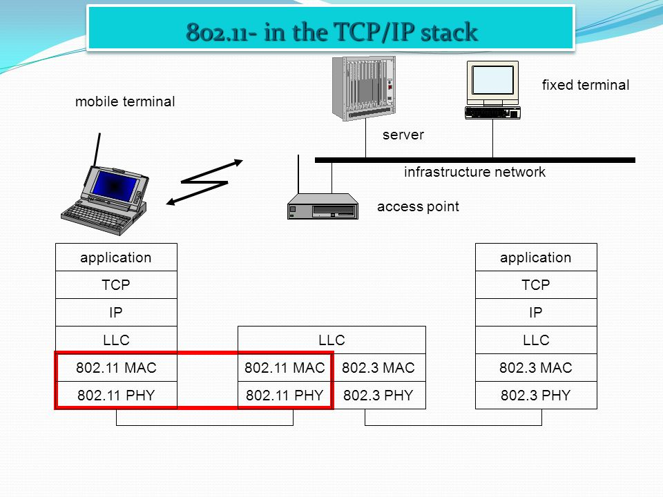 802.11- in the TCP/IP stack mobile terminal access point server fixed terminal application TCP 802.11 PHY 802.11 MAC IP 802.3 MAC 802.3 PHY application TCP 802.3 PHY 802.3 MAC IP 802.11 MAC 802.11 PHY LLC infrastructure network LLC
