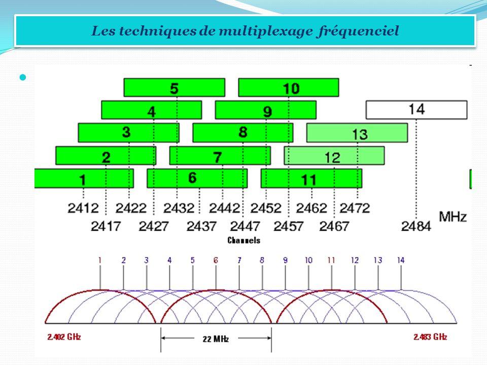 DSSS Les techniques de multiplexage fréquenciel