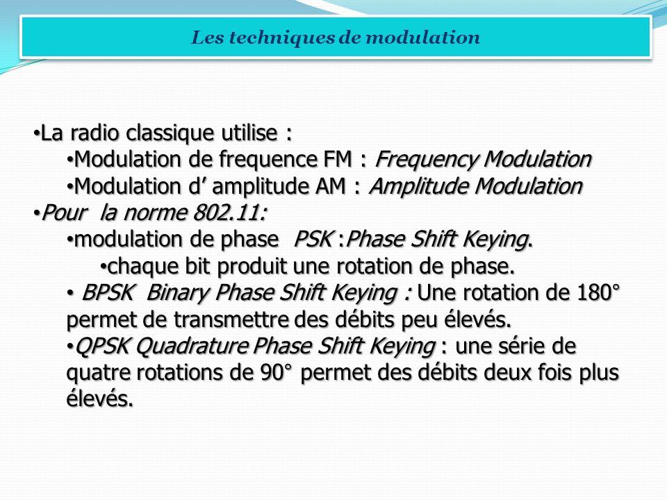La radio classique utilise : La radio classique utilise : Modulation de frequence FM : Frequency Modulation Modulation de frequence FM : Frequency Mod