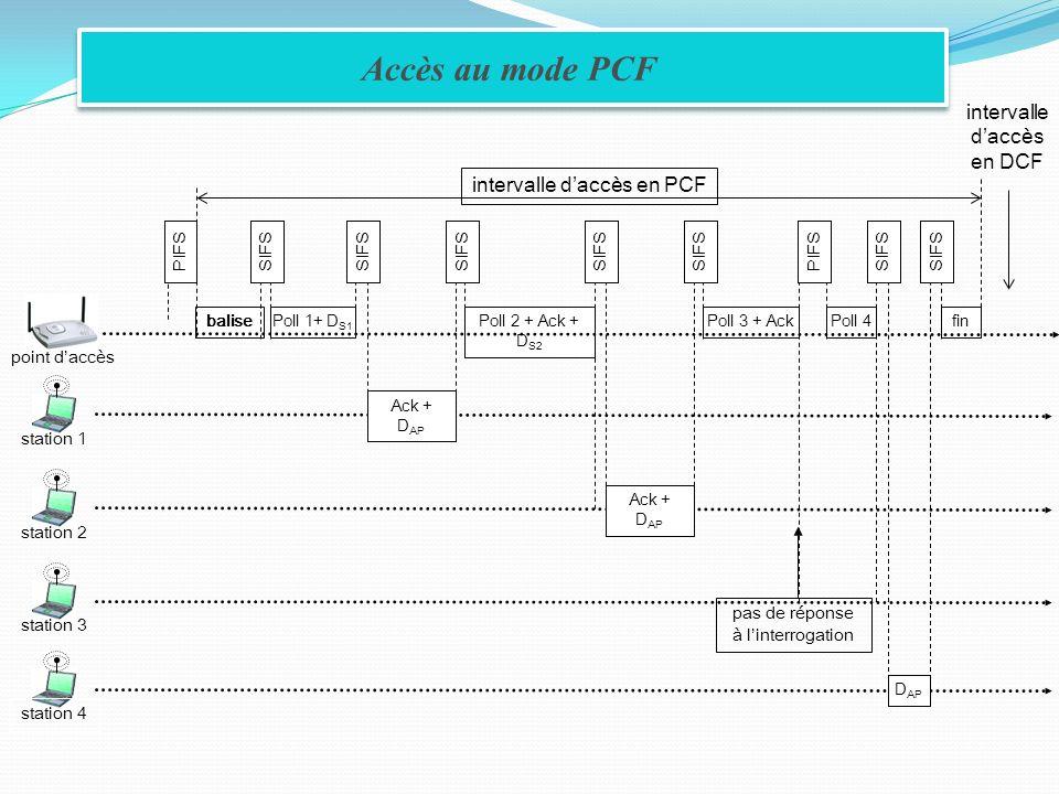 Accès au mode PCF station 3station 2station 1 balisePoll 1+ D S1 Ack + D AP Poll 2 + Ack + D S2 Ack + D AP Poll 3 + AckPoll 4fin station 4 D AP interv