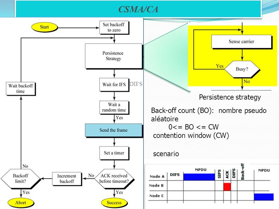 CSMA/CA Back-off count (BO): nombre pseudo aléatoire 0<= BO <= CW contention window (CW) DIFS Persistence strategy scenario DIFS DIFS ACK SIFS Back-of