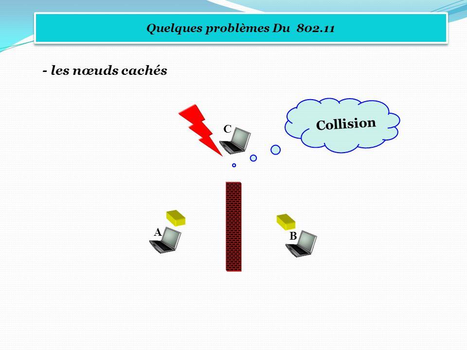 Quelques problèmes Du 802.11 - les nœuds cachés A C B Collision