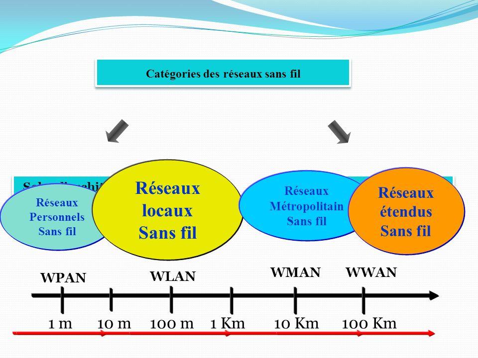 Les bandes ISM ISM : Industrial, Scientific, and Medical Bandes de fréquences libres 890 à 915 MHz pour les GSM 2.400 à 2.4835 GHz et 5.725 à 5.850 GHz pour les radioamateurs