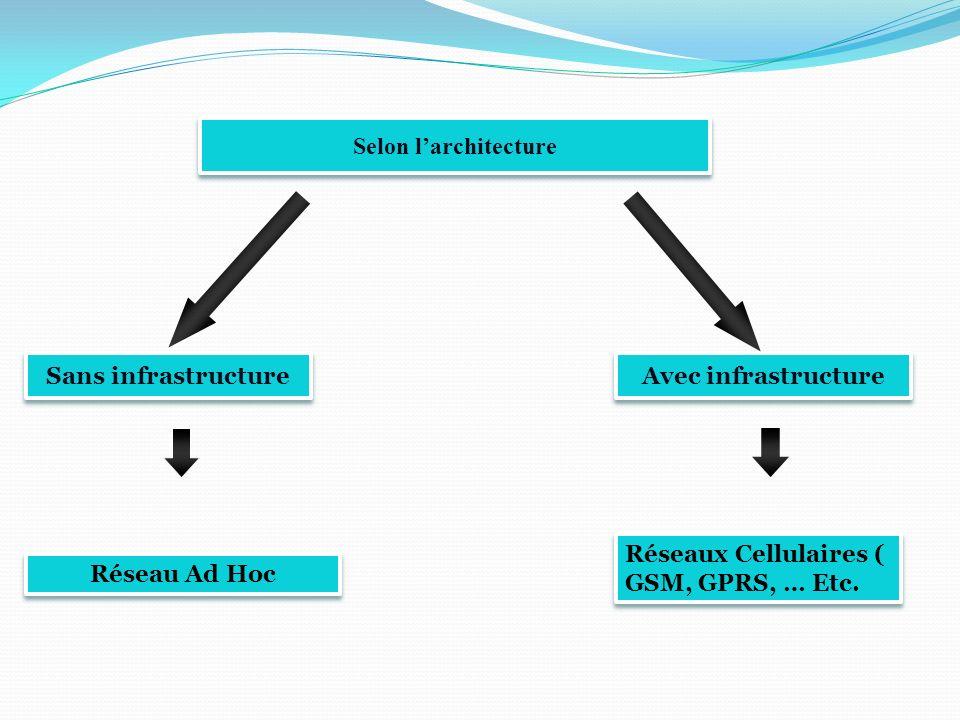 Les couche du modèle OSI La c ouche physique définit plusieurs variantes : – un système détalement de spectre à séquence directe (DSSS : Direct Sequence Spread Spectrum) – un système détalement de spectre à saut de fréquence (FHSS : Frequency Hoping Spread Spectrum) – un système infrarouge (IR) Les fonctions de la Couche MAC sont nombreuses : contrôle daccès au support gestion des retransmissions contrôle derreur fragmentation et réassemblage qualité de service