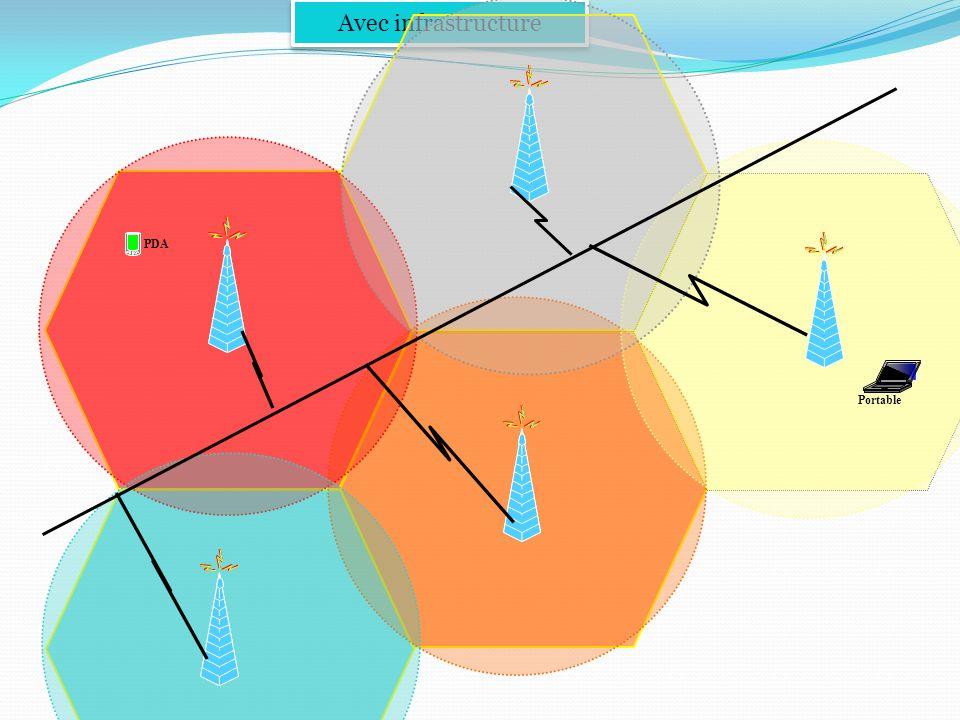 Cellule de communicatio n BSS Cellule BSS BSS Point daccès AP Statio n Mobile Réseau Statique Point daccès AP DS ESS Avec infrastructure