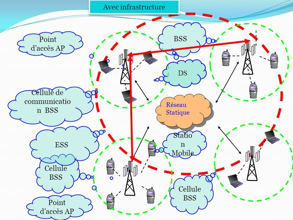 Selon larchitecture Avec infrastructure Sans infrastructure Réseaux Cellulaires ( GSM, GPRS, UMTS…….