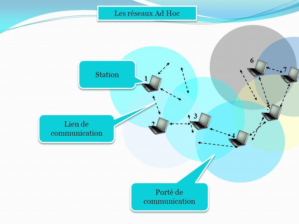 2 1 6 3 7 5 4 Les réseaux Ad Hoc Station Lien de communication Lien de communication Porté de communication
