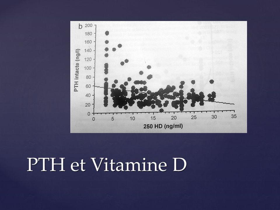 Minpara ( Cinacalcet) : agit sur le Crs: 30 à 90 mg Minpara ( Cinacalcet) : agit sur le Crs: 30 à 90 mg Efficace sur la Calcémie, sur le taux de PTH Efficace sur la Calcémie, sur le taux de PTH Efficacité non démontrée sur lostéoporose Efficacité non démontrée sur lostéoporose Pour lOstéoporose : efficacité mineure Oestrogènes, Raloxifène, Bisphosphonates, Dénosumab ?.
