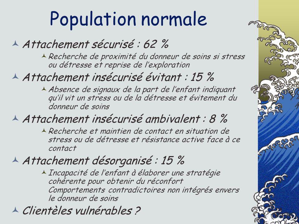 Population normale Attachement sécurisé : 62 % Recherche de proximité du donneur de soins si stress ou détresse et reprise de lexploration Attachement