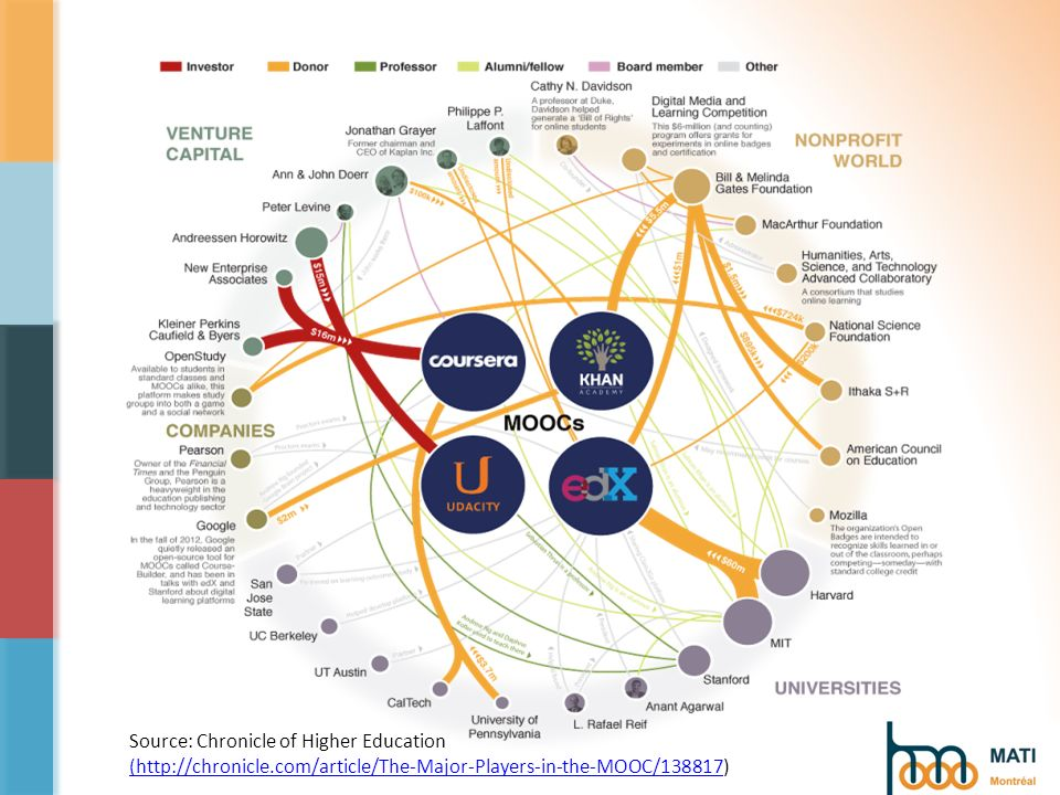 Source: Chronicle of Higher Education (http://chronicle.com/article/The-Major-Players-in-the-MOOC/138817(http://chronicle.com/article/The-Major-Player