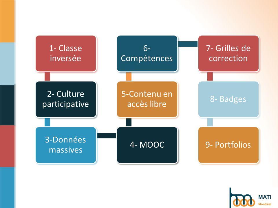 9 - Portfolios Relevé de notes HEC Montréal Badge 1 Vidéo Certificat MOOC Championnat de tennis