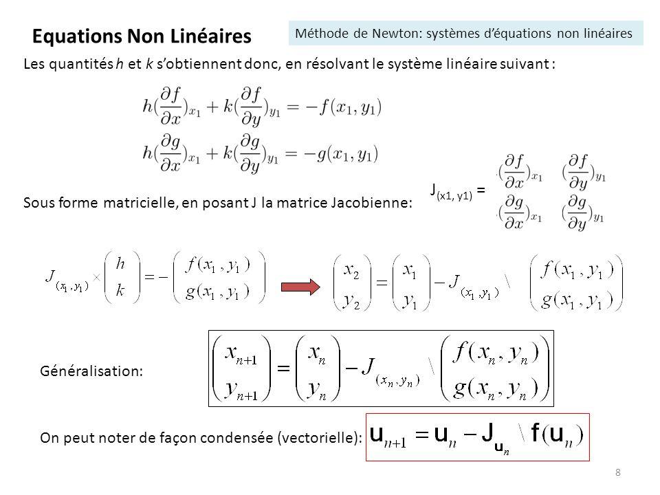9 R On veut : f(x+h)=f(x) + h.f(x) = 0 h = - f(x) / f(x) À partir de x 1, on calcule x 2 =x 1 +h 1, puis x3, … R n Equations Non Linéaires Méthode de Newton: résumé