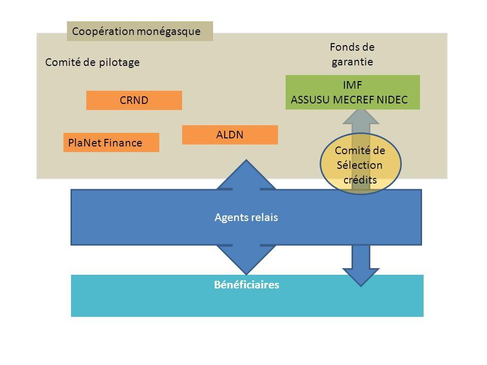 Bénéficiaires Agents relais PlaNet Finance ALDN CRND IMF ASSUSU MECREF NIDEC Coopération monégasque Comité de pilotage Comité de Sélection crédits Fon