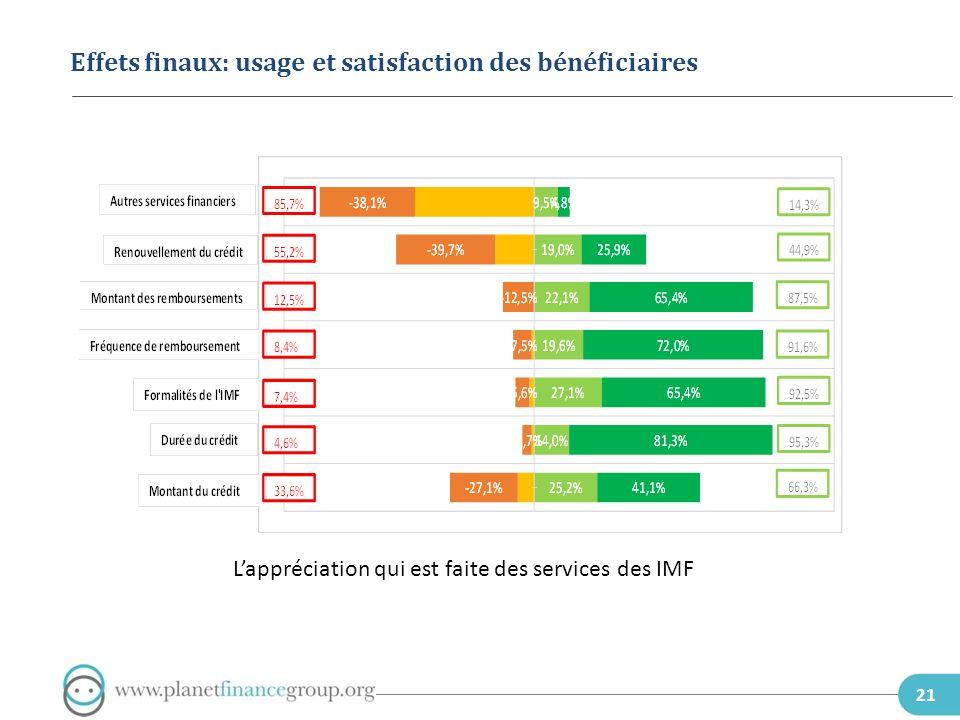 21 Effets finaux: usage et satisfaction des bénéficiaires Lappréciation qui est faite des services des IMF